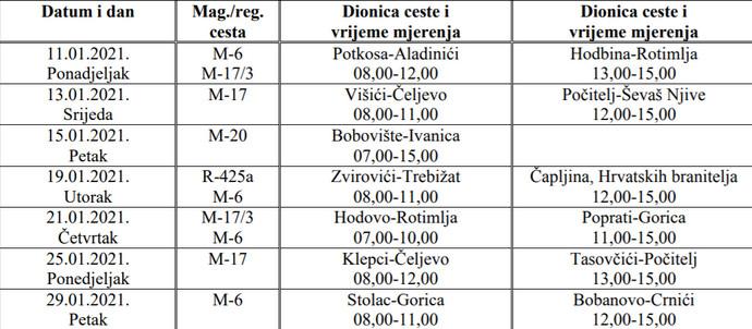 Radarske kontrole u općini Stolac za 01/2021.