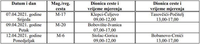 Radarske kontrole u općini Stolac za 04/2021.