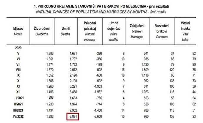 U travnju rekordan broj umrlih u Federaciji BiH